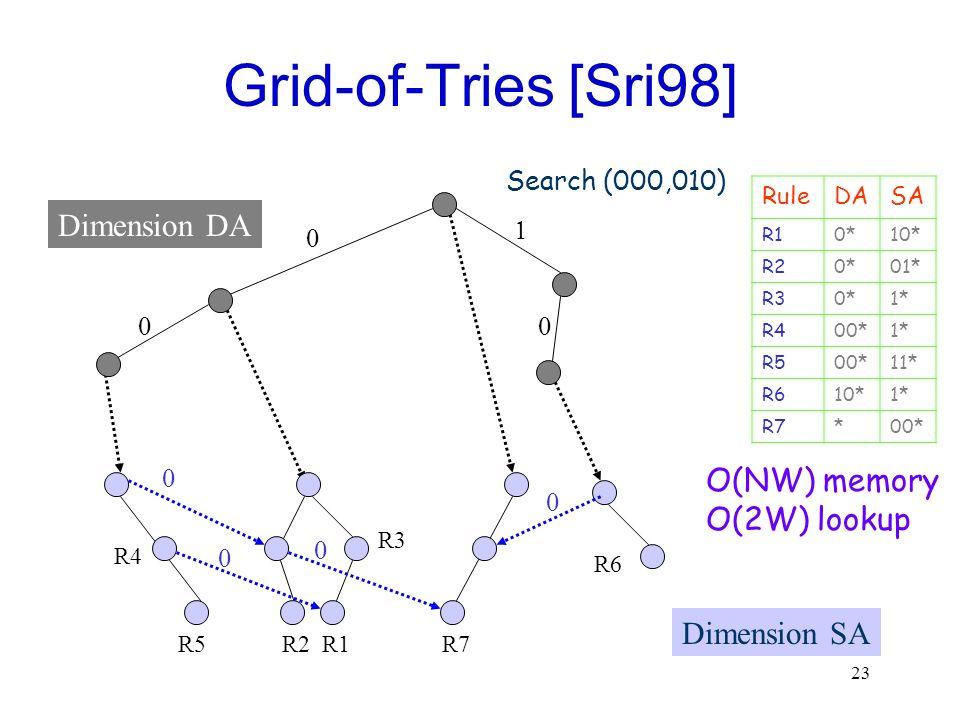 Grid-of-Tries [Sri98] Dimension DA O(NW) memory O(2W) lookup